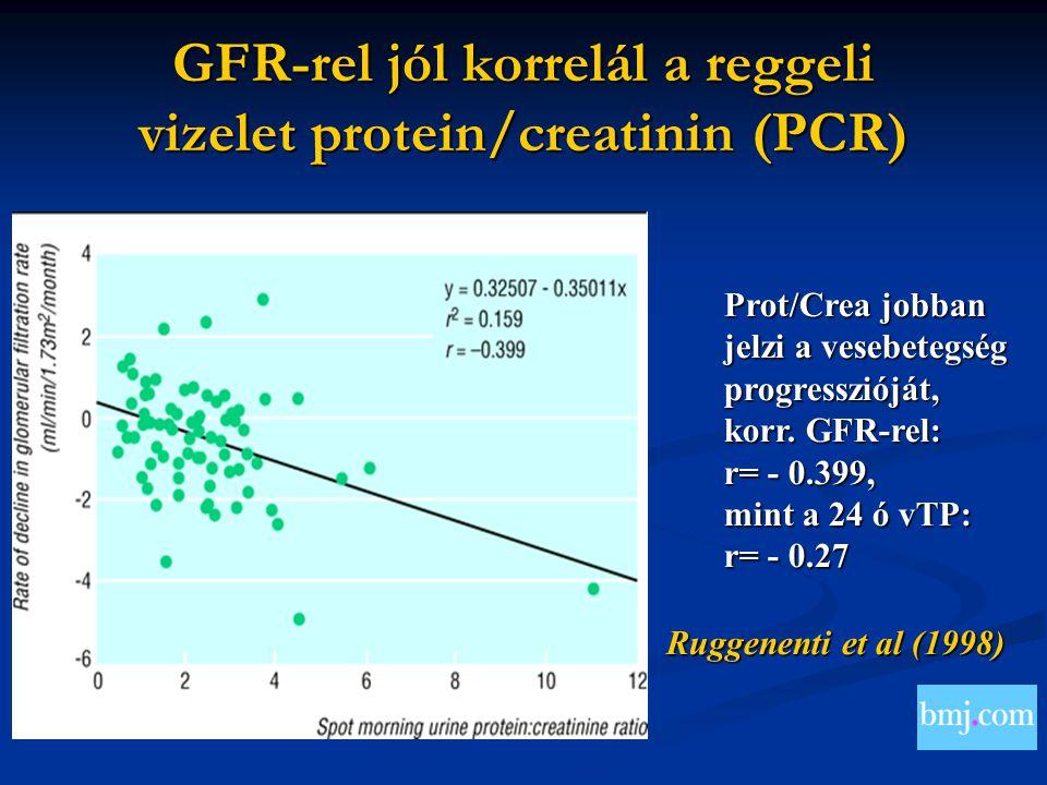 Ruggenenti et al (1998) Prot/Crea jobban jelzi a vesebetegség progresszióját, korr. GFR-rel: r= - 0.399, mint a 24 ó vTP: r= - 0.27 GFR-rel jól korrel