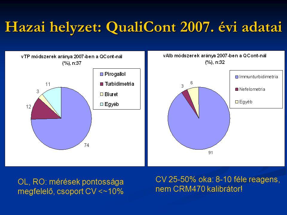 Hazai helyzet: QualiCont 2007. évi adatai OL, RO: mérések pontossága megfelelő, csoport CV <~10% CV 25-50% oka: 8-10 féle reagens, nem CRM470 kalibrát