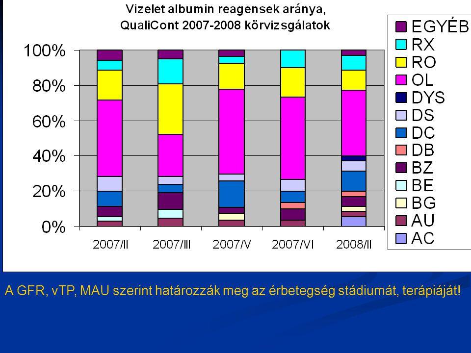 A GFR, vTP, MAU szerint határozzák meg az érbetegség stádiumát, terápiáját!