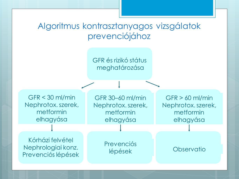 Algoritmus kontrasztanyagos vizsgálatok prevenciójához GFR < 30 ml/min Nephrotox. szerek, metformin elhagyása GFR és rizikó státus meghatározása GFR 3