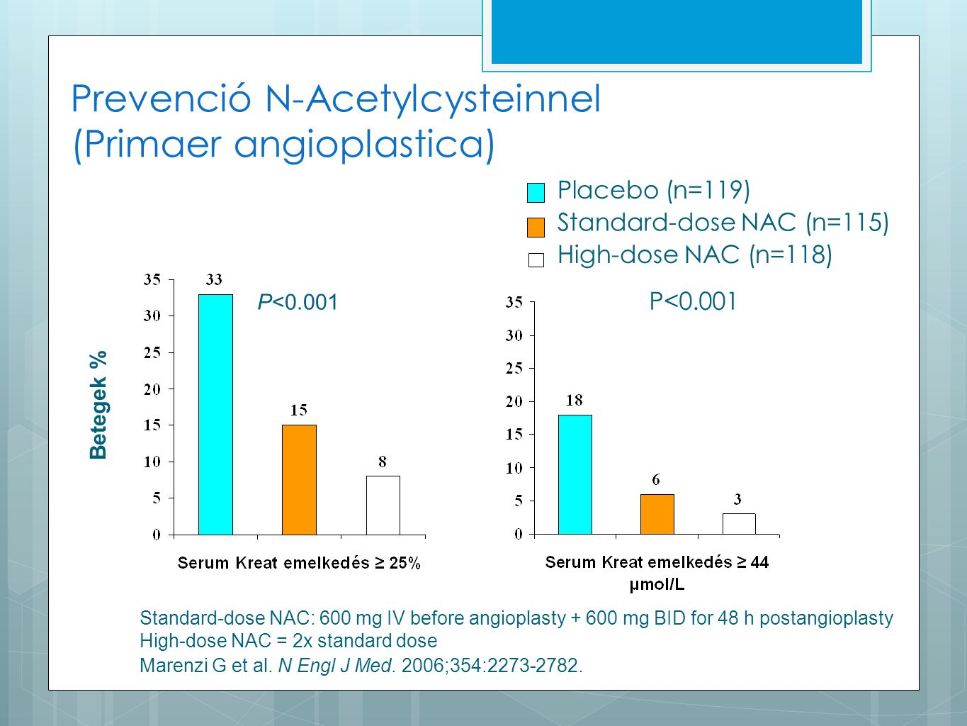 Prevenció N-Acetylcysteinnel (Primaer angioplastica) Standard-dose NAC: 600 mg IV before angioplasty + 600 mg BID for 48 h postangioplasty High-dose N