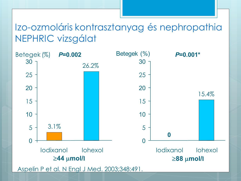 3.1% 26.2% 0 5 10 15 20 25 30 IodixanolIohexol  44  mol/ l 0 15.4% 0 5 10 15 20 25 30 IodixanolIohexol  88  mol/ l P=0.002P=0.001* Betegek (%) Aspelin P et al.