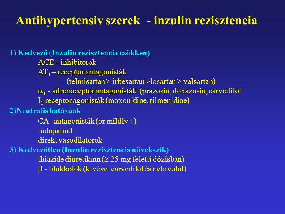 Antihypertensiv szerek - inzulin rezisztencia 1) Kedvező (Inzulin rezisztencia csökken) ACE - inhibitorok AT 1 – receptor antagonisták (telmisartan > irbesartan >losartan > valsartan)  1 - adrenoceptor antagonisták  1 - adrenoceptor antagonisták (prazosin, doxazosin, carvedilol I 1 receptor agonisták I 1 receptor agonisták (moxonidine, rilmenidine) 2)Neutralis hatásúak CA- antagonisták (or mildly +) indapamid direkt vasodilatorok 3) Kedvezőtlen (Inzulin rezisztencia növekszik) thiazide diuretikum (  25 mg feletti dózisban)  - blokkolók (kivéve: carvedilol és nebivolol)