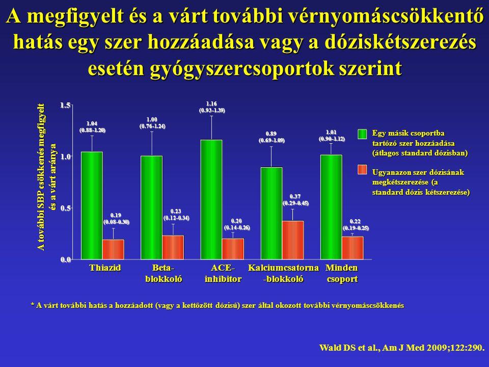 A megfigyelt és a várt további vérnyomáscsökkentő hatás egy szer hozzáadása vagy a dóziskétszerezés esetén gyógyszercsoportok szerint Wald DS et al., Am J Med 2009;122:290.