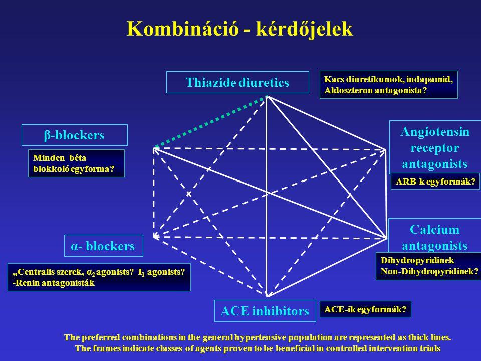 Kombináció - kérdőjelek Thiazide diuretics ACE inhibitors β-blockers Angiotensin receptor antagonists Calcium antagonists α- blockers The preferred co