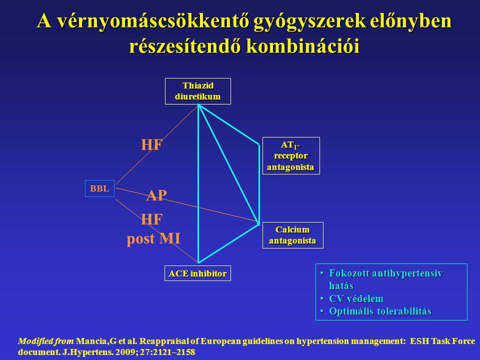 A vérnyomáscsökkentő gyógyszerek előnyben részesítendő kombinációi Modified from Mancia,G et al. Reappraisal of European guidelines on hypertension ma
