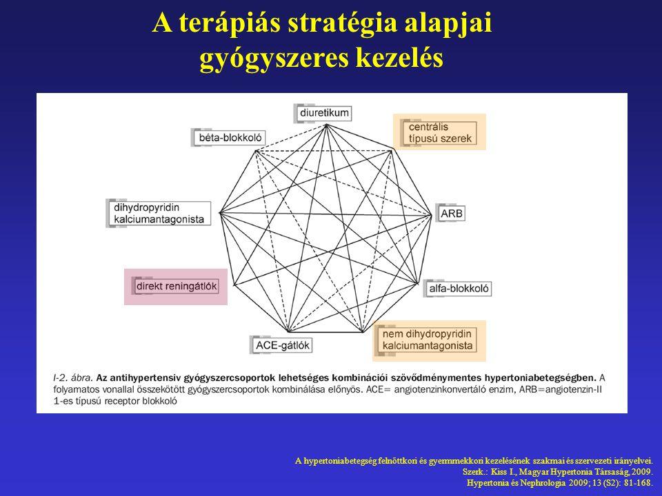 A hypertoniabetegség felnőttkori és gyermmekkori kezelésének szakmai és szervezeti irányelvei. Szerk.: Kiss I., Magyar Hypertonia Társaság, 2009. Hype