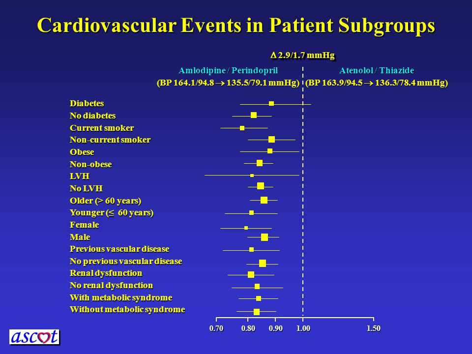 Cardiovascular Events in Patient Subgroups Diabetes No diabetes Current smoker Non-current smoker ObeseNon-obeseLVH No LVH Older (> 60 years) Younger (≤ 60 years) FemaleMale Previous vascular disease No previous vascular disease Renal dysfunction No renal dysfunction With metabolic syndrome Without metabolic syndrome 1.00 0.80 1.50 Amlodipine / Perindopril (BP 164.1/94.8  135.5/79.1 mmHg) Atenolol / Thiazide (BP 163.9/94.5  136.3/78.4 mmHg) 0.70 0.90  2.9/1.7 mmHg