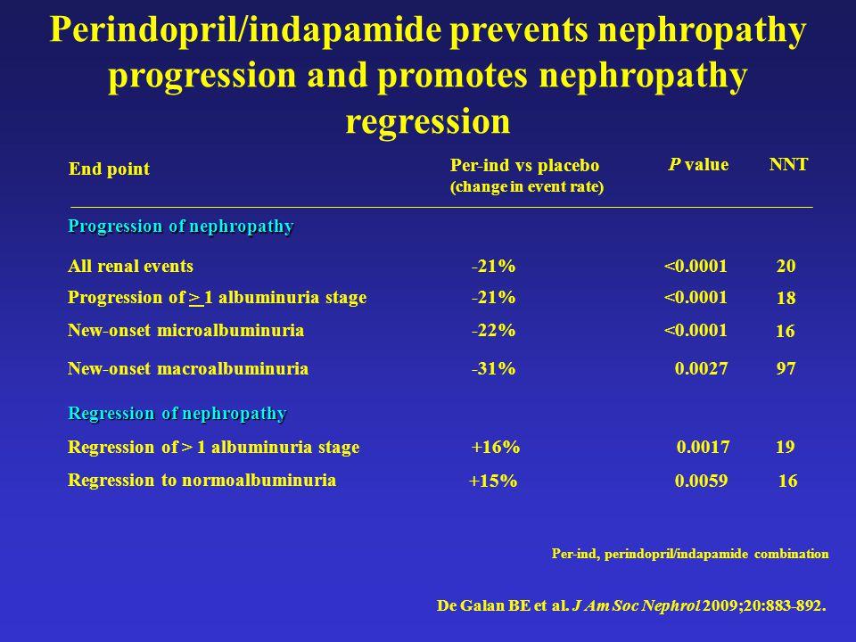 Perindopril/indapamide prevents nephropathy progression and promotes nephropathy regression De Galan BE et al.