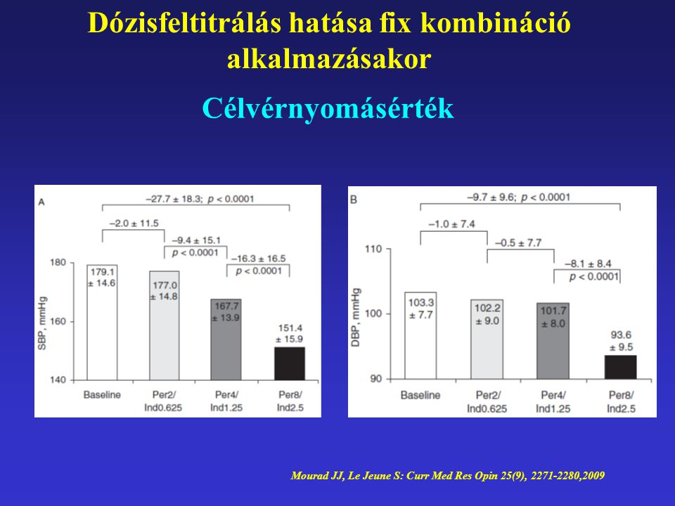Célvérnyomásérték Dózisfeltitrálás hatása fix kombináció alkalmazásakor Mourad JJ, Le Jeune S: Curr Med Res Opin 25(9), 2271-2280,2009