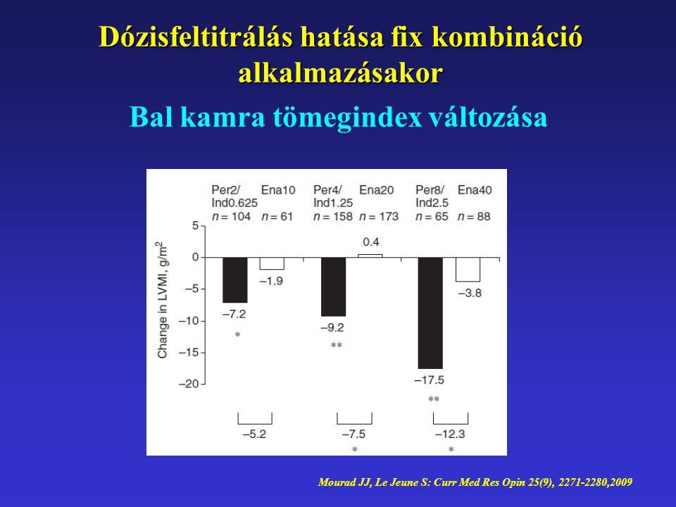 Bal kamra tömegindex változása Dózisfeltitrálás hatása fix kombináció alkalmazásakor Mourad JJ, Le Jeune S: Curr Med Res Opin 25(9), 2271-2280,2009