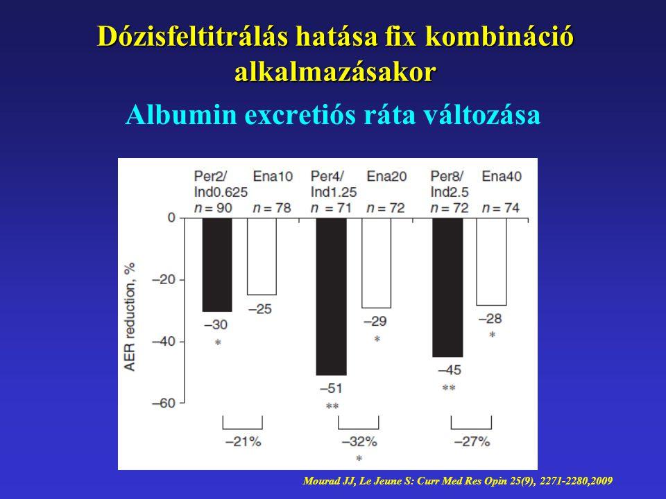 Albumin excretiós ráta változása Mourad JJ, Le Jeune S: Curr Med Res Opin 25(9), 2271-2280,2009 Dózisfeltitrálás hatása fix kombináció alkalmazásakor