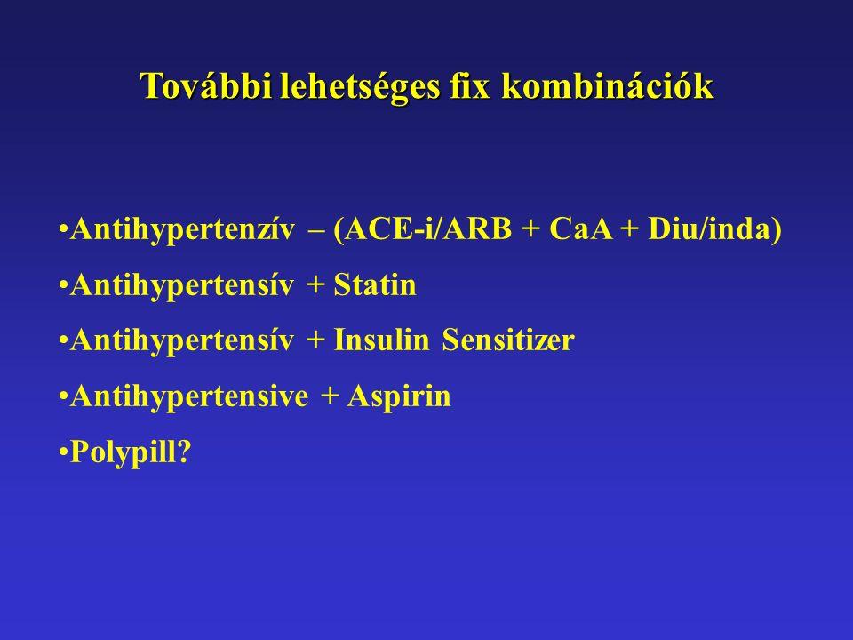 További lehetséges fix kombinációk Antihypertenzív – (ACE-i/ARB + CaA + Diu/inda) Antihypertensív + Statin Antihypertensív + Insulin Sensitizer Antihy