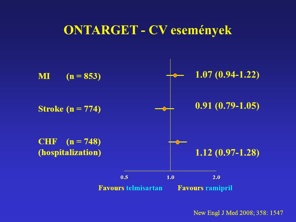 ONTARGET - CV események New Engl J Med 2008; 358: 1547 MI (n = 853) Stroke (n = 774) CHF (n = 748) (hospitalization) 0.51.02.0 Favours ramiprilFavours telmisartan 1.07 (0.94-1.22) 0.91 (0.79-1.05) 1.12 (0.97-1.28)