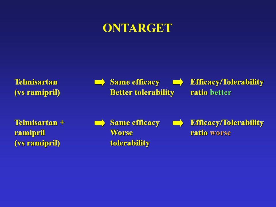 ONTARGET Telmisartan (vs ramipril) Telmisartan + ramipril (vs ramipril) Same efficacy Better tolerability Same efficacy Worse tolerability Efficacy/To