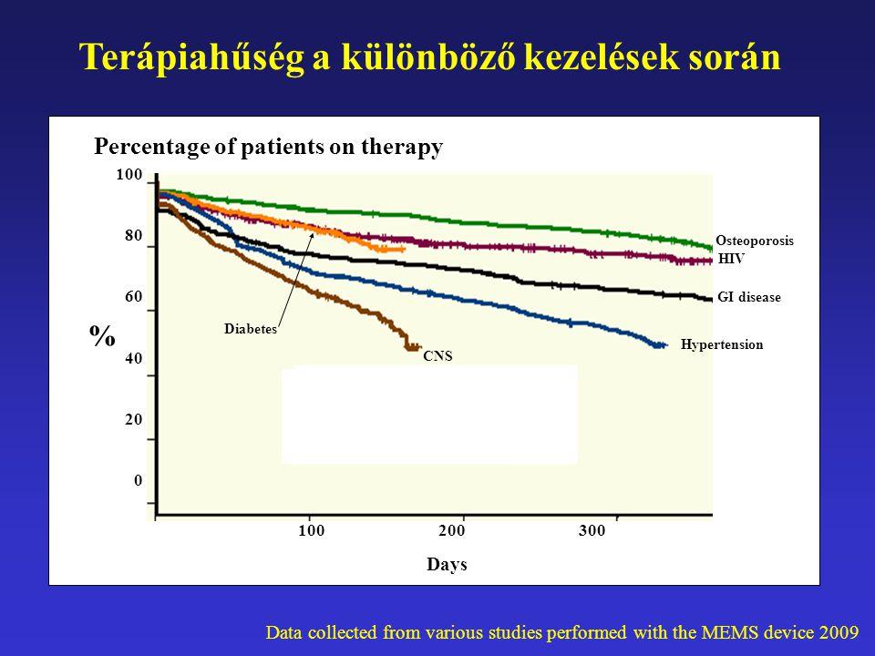 Days 100 200 300 100 80 60 40 20 0 Osteoporosis HIV GI disease Hypertension CNS Diabetes % Terápiahűség a különböző kezelések során Percentage of pati