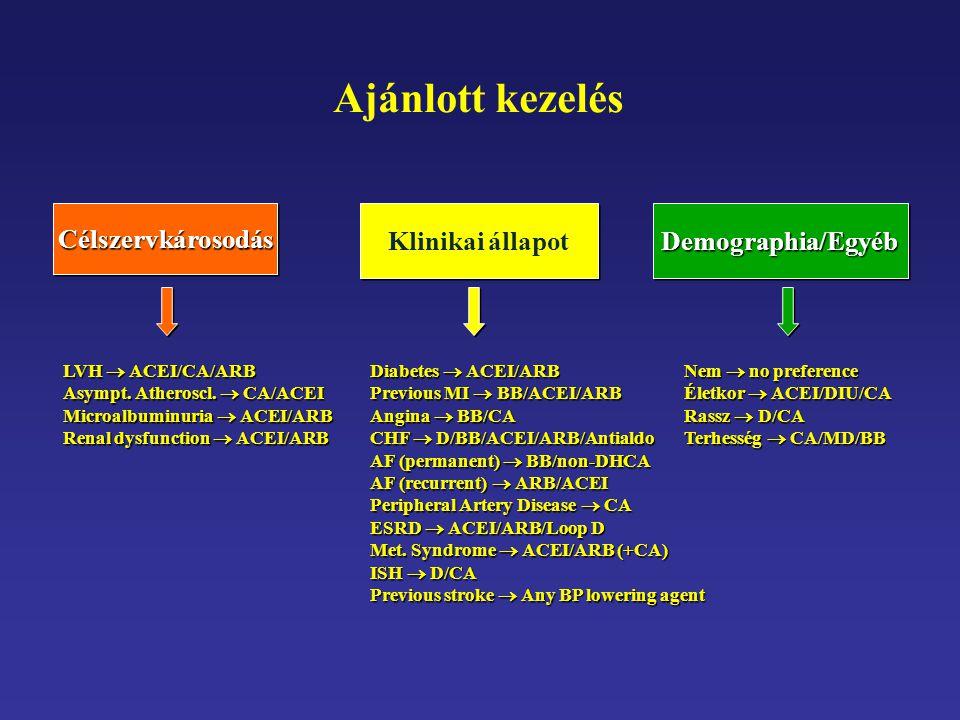 Ajánlott kezelés CélszervkárosodásCélszervkárosodás Klinikai állapot Demographia/Egyéb LVH  ACEI/CA/ARB Asympt. Atheroscl.  CA/ACEI Microalbuminuria