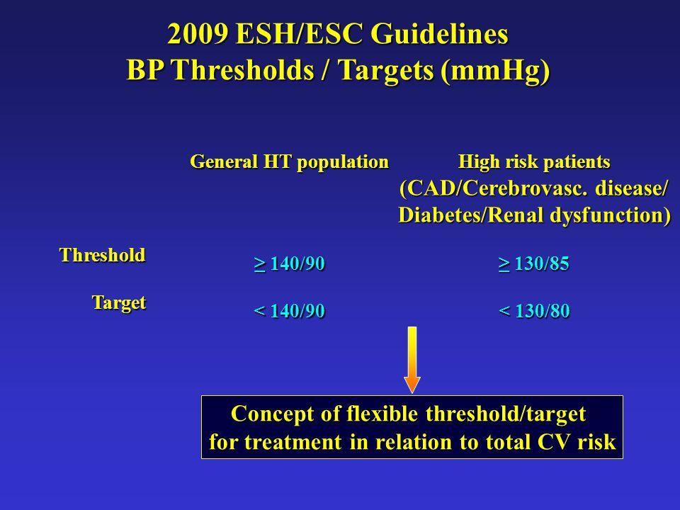 2009 ESH/ESC Guidelines BP Thresholds / Targets (mmHg) General HT population ≥ 140/90 < 140/90 High risk patients (CAD/Cerebrovasc.