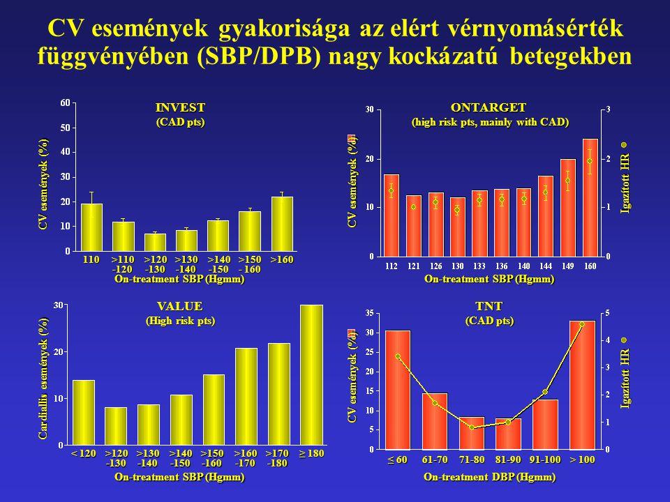 CV események gyakorisága az elért vérnyomásérték függvényében (SBP/DPB) nagy kockázatú betegekbenTNT (CAD pts) ≤ 60 61-7071-8081-9091-100 > 100 On-treatment DBP (Hgmm) CV események (%) Igazított HR ONTARGET (high risk pts, mainly with CAD) On-treatment SBP (Hgmm) CV események (%) Igazított HR VALUE (High risk pts) On-treatment SBP (Hgmm) INVEST (CAD pts) On-treatment SBP (Hgmm) 110>110 -120 >120 -130 >130 -140 >140 -150 >150 - 160 >160 CV események (%) Cardiallis események (%) < 120 >120 -130 >130 -140 >140 -150 >150 -160 >160 -170 >170 -180 ≥ 180