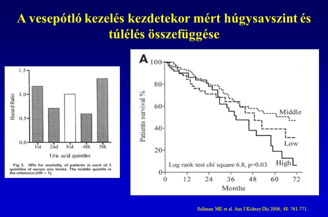 A vesepótló kezelés kezdetekor mért húgysavszint és túlélés összefüggése Suliman ME et al.