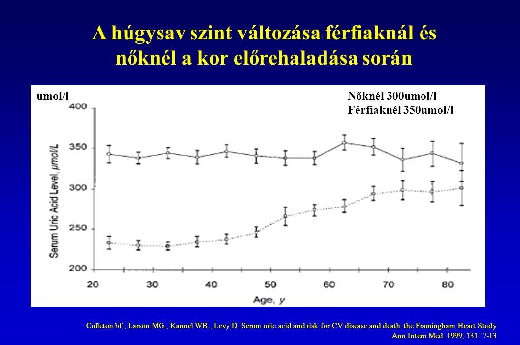 A húgysav szint változása férfiaknál és nőknél a kor előrehaladása során Culleton bf., Larson MG., Kannel WB., Levy D.