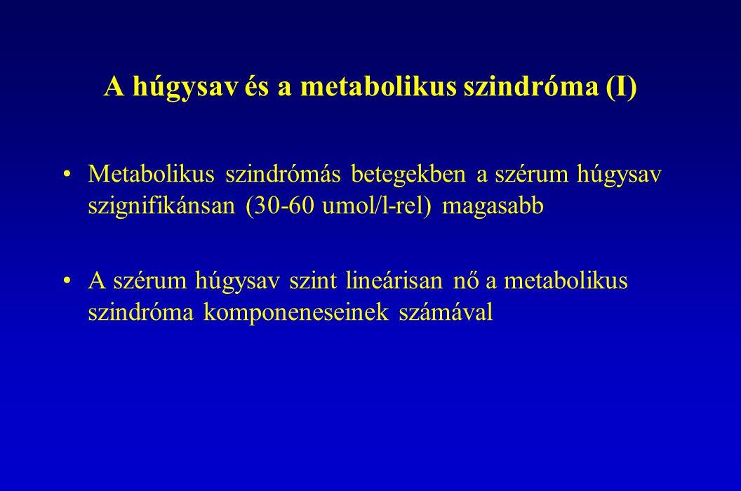 A húgysav és a metabolikus szindróma (I) Metabolikus szindrómás betegekben a szérum húgysav szignifikánsan (30-60 umol/l-rel) magasabb A szérum húgysav szint lineárisan nő a metabolikus szindróma komponeneseinek számával