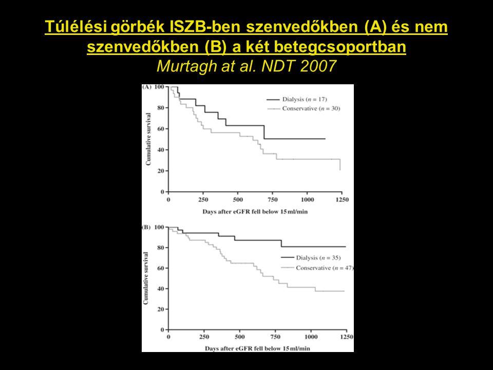 Túlélési görbék ISZB-ben szenvedőkben (A) és nem szenvedőkben (B) a két betegcsoportban Murtagh at al.