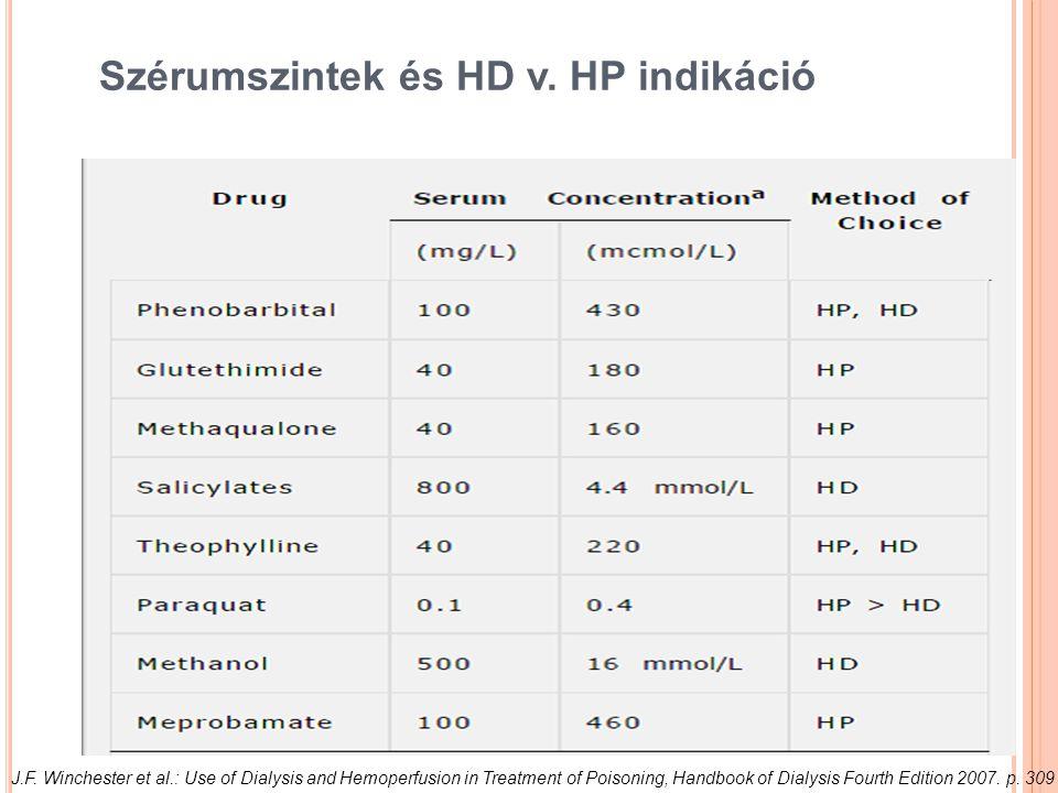 Szérumszintek és HD v. HP indikáció J.F. Winchester et al.: Use of Dialysis and Hemoperfusion in Treatment of Poisoning, Handbook of Dialysis Fourth E