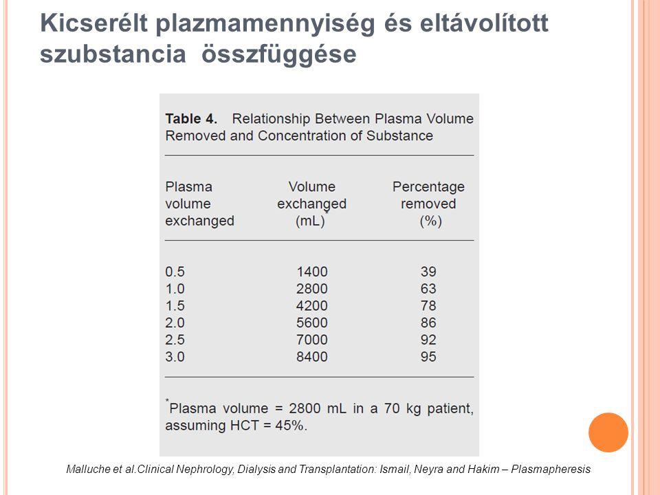 Kicserélt plazmamennyiség és eltávolított szubstancia összfüggése Malluche et al.Clinical Nephrology, Dialysis and Transplantation: Ismail, Neyra and