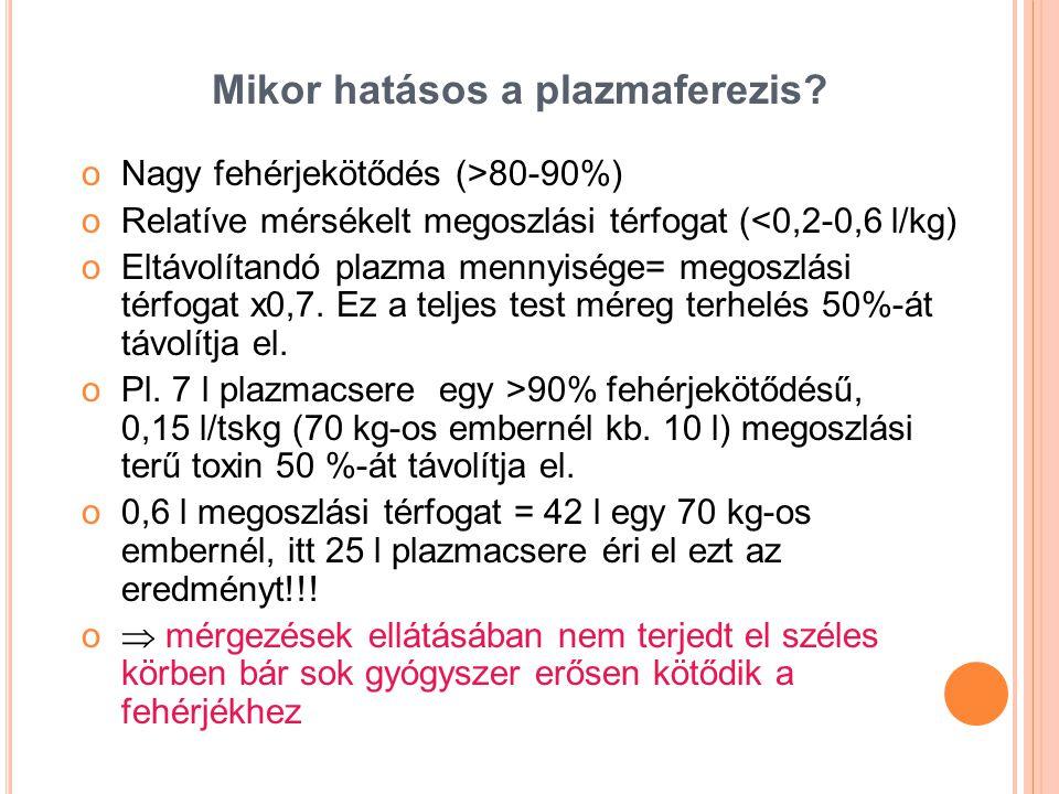 Mikor hatásos a plazmaferezis? oNagy fehérjekötődés (>80-90%) oRelatíve mérsékelt megoszlási térfogat (<0,2-0,6 l/kg) oEltávolítandó plazma mennyisége