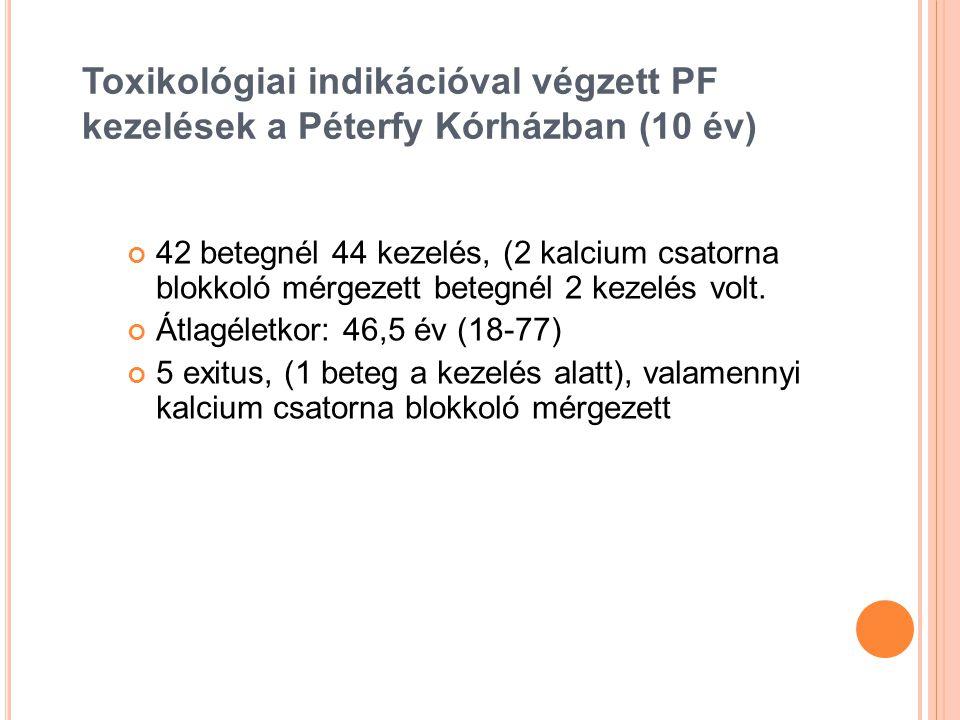 Toxikológiai indikációval végzett PF kezelések a Péterfy Kórházban (10 év) 42 betegnél 44 kezelés, (2 kalcium csatorna blokkoló mérgezett betegnél 2 k
