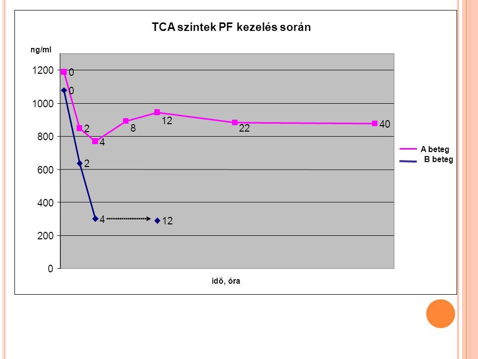 TCA szintek PF kezelés során 0 2 4 12 0 2 4 40 22 12 8 0 200 400 600 800 1000 1200 idő, óra ng/ml A beteg B beteg
