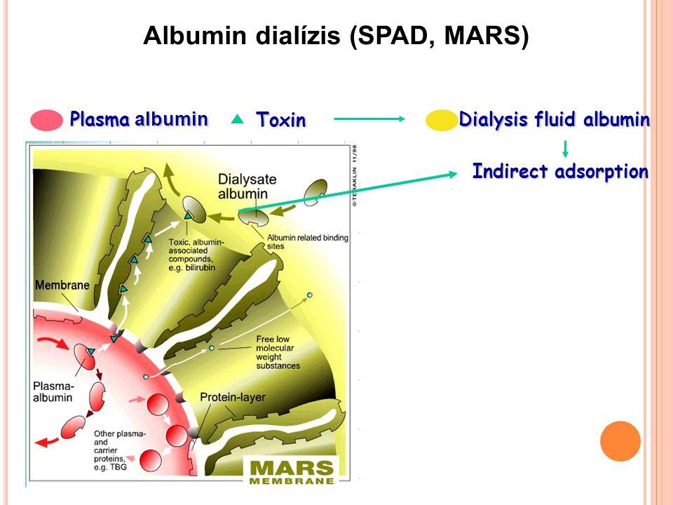Albumin dialízis (SPAD, MARS) Dialysis fluid albumin Dialysis fluid albumin Toxin Plasma albumin Indirect adsorption