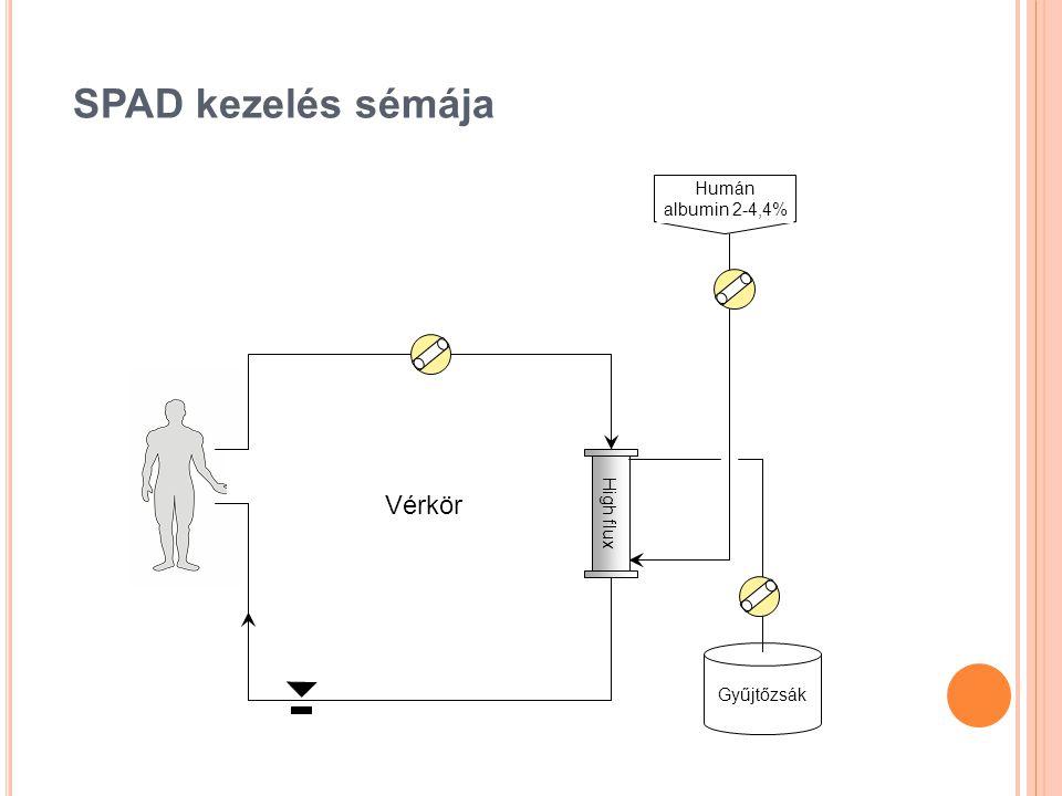 High flux Humán albumin 2-4,4% Gyűjtőzsák Vérkör SPAD kezelés sémája