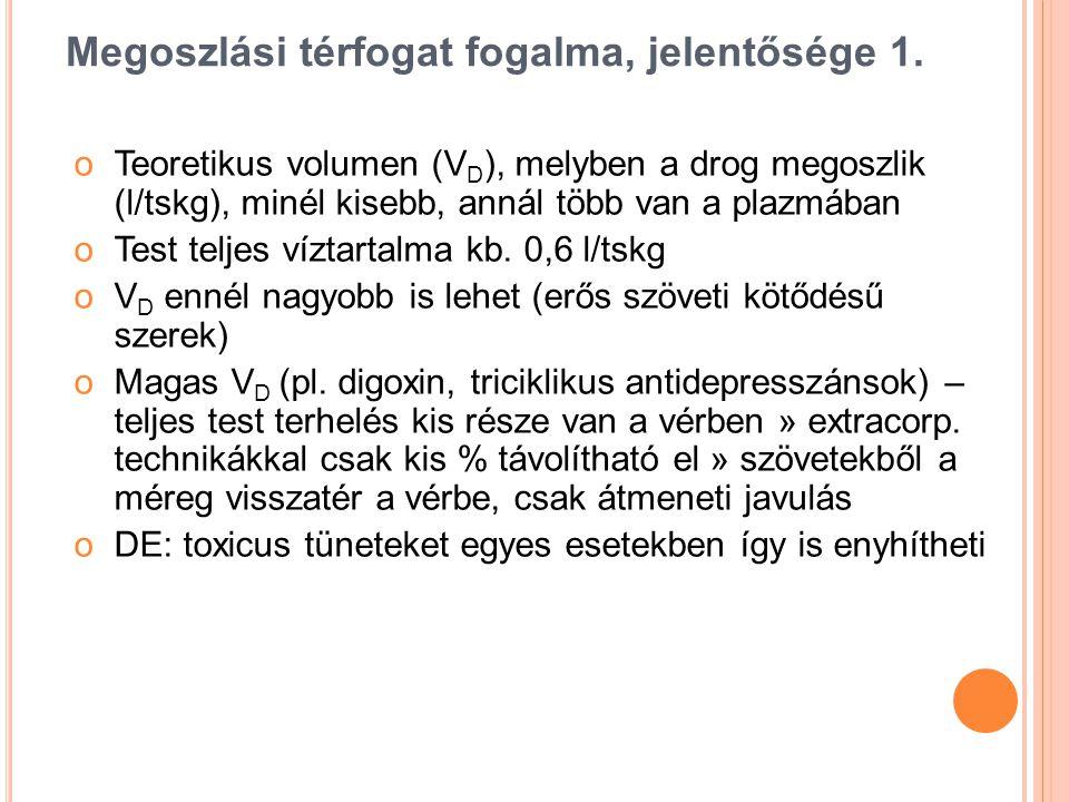 Megoszlási térfogat fogalma, jelentősége 1. oTeoretikus volumen (V D ), melyben a drog megoszlik (l/tskg), minél kisebb, annál több van a plazmában oT
