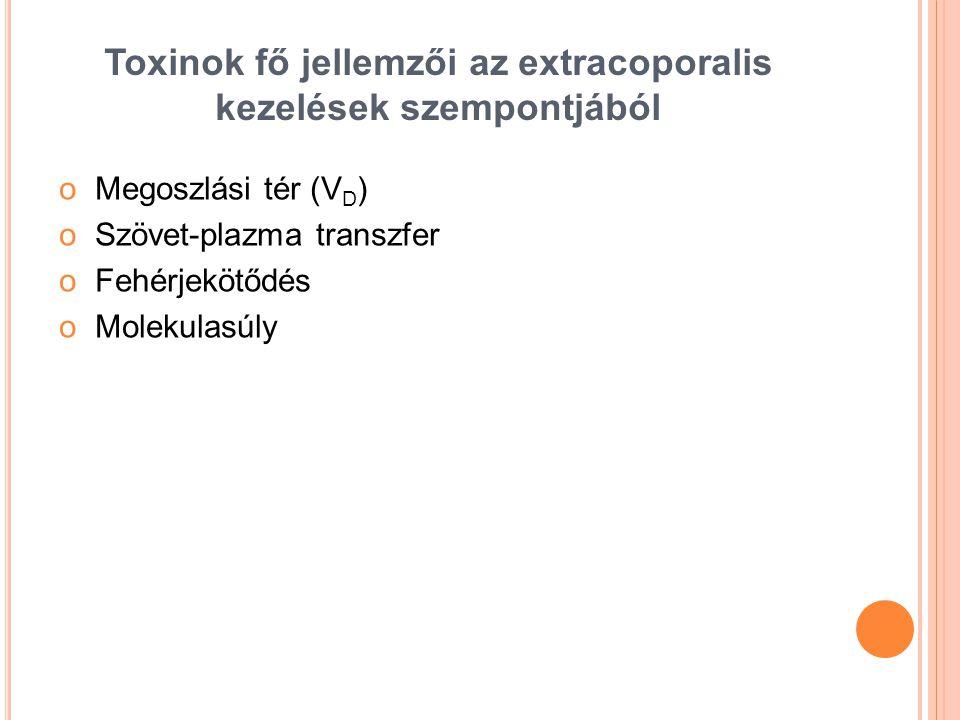 Toxinok fő jellemzői az extracoporalis kezelések szempontjából oMegoszlási tér (V D ) oSzövet-plazma transzfer oFehérjekötődés oMolekulasúly