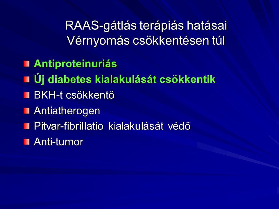 RAAS-gátlás terápiás hatásai Vérnyomás csökkentésen túl Antiproteinuriás Új diabetes kialakulását csökkentik BKH-t csökkentő Antiatherogen Pitvar-fibrillatio kialakulását védő Anti-tumor