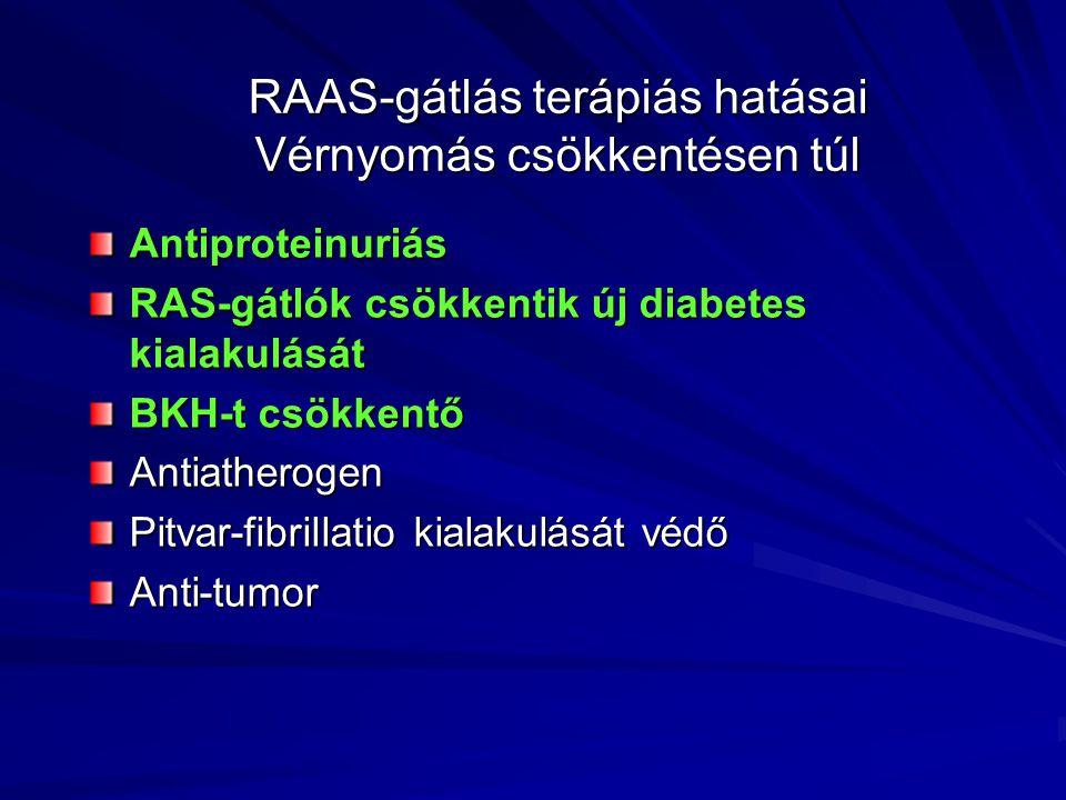 RAAS-gátlás terápiás hatásai Vérnyomás csökkentésen túl Antiproteinuriás RAS-gátlók csökkentik új diabetes kialakulását BKH-t csökkentő Antiatherogen Pitvar-fibrillatio kialakulását védő Anti-tumor