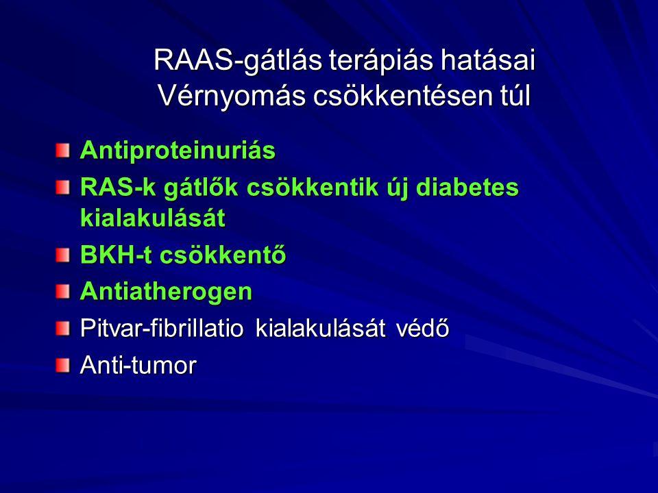 RAAS-gátlás terápiás hatásai Vérnyomás csökkentésen túl Antiproteinuriás RAS-k gátlők csökkentik új diabetes kialakulását BKH-t csökkentő Antiatherogen Pitvar-fibrillatio kialakulását védő Anti-tumor