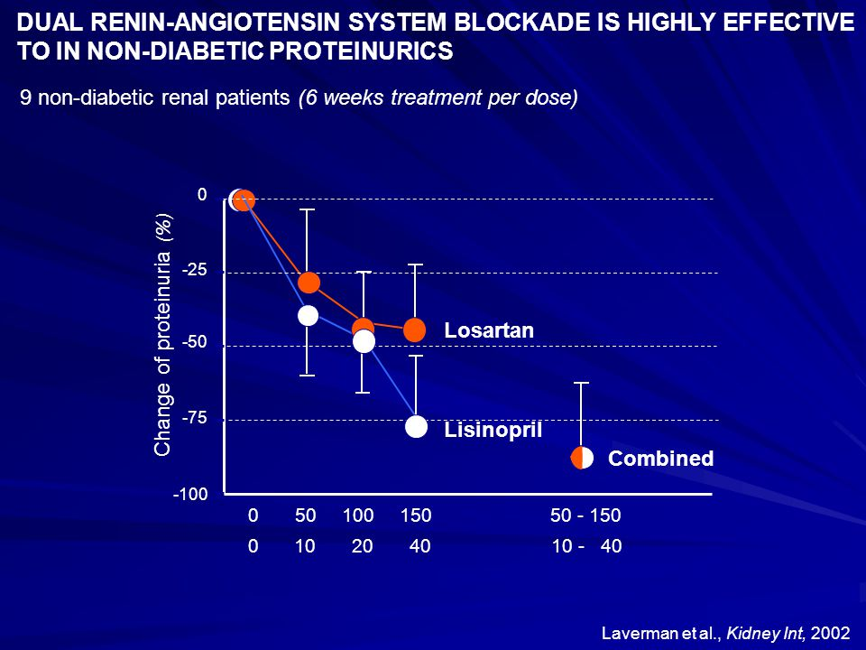 DUAL RENIN-ANGIOTENSIN SYSTEM BLOCKADE IS HIGHLY EFFECTIVE TO IN NON-DIABETIC PROTEINURICS Laverman et al., Kidney Int, 2002 9 non-diabetic renal pati