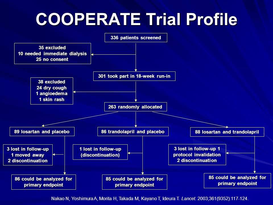 COOPERATE Trial Profile Nakao N, Yoshimura A, Morita H, Takada M, Kayano T, Ideura T. Lancet. 2003;361(9352):117-124. 336 patients screened 35 exclude