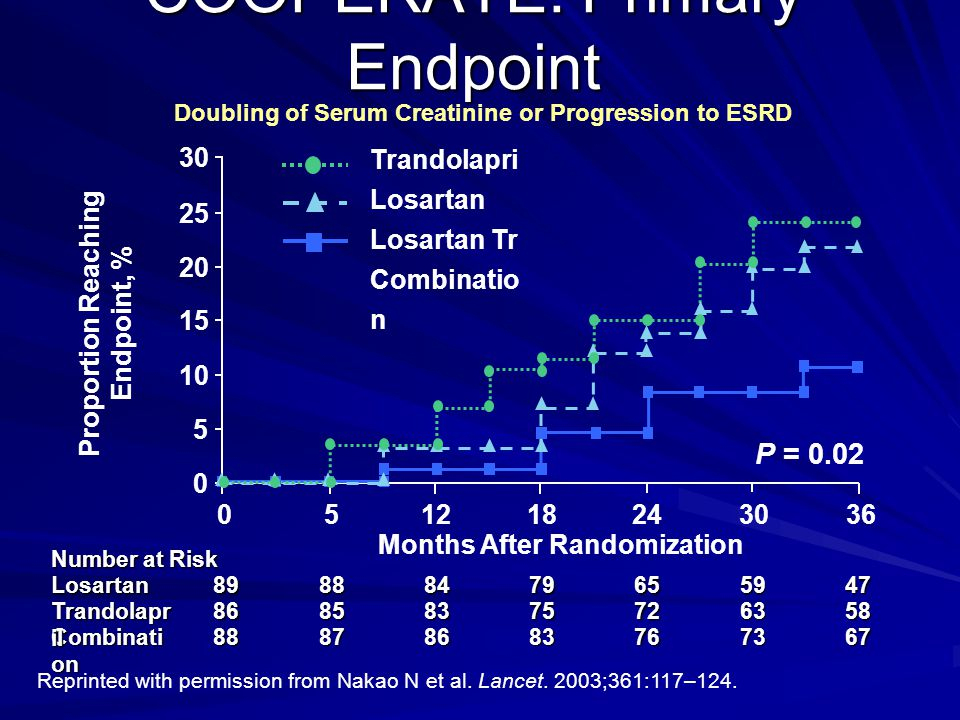 COOPERATE: Primary Endpoint Reprinted with permission from Nakao N et al. Lancet. 2003;361:117–124. Doubling of Serum Creatinine or Progression to ESR