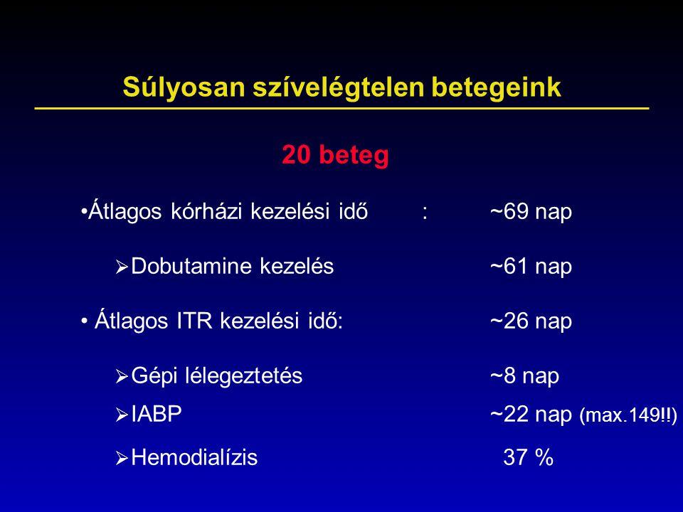Súlyosan szívelégtelen betegeink 20 beteg Átlagos kórházi kezelési idő: ~69 nap  Dobutamine kezelés~61 nap Átlagos ITR kezelési idő:~26 nap  Gépi lé