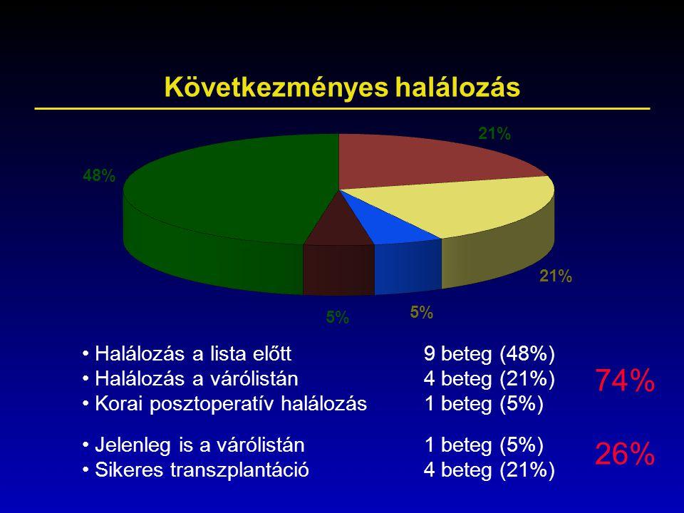 Következményes halálozás Halálozás a lista előtt9 beteg (48%) Halálozás a várólistán4 beteg (21%) Korai posztoperatív halálozás1 beteg (5%) Jelenleg i