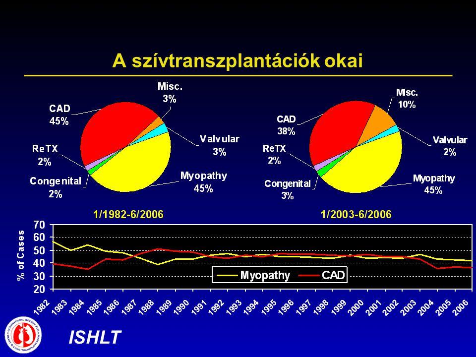 A szívtranszplantációk okai ISHLT