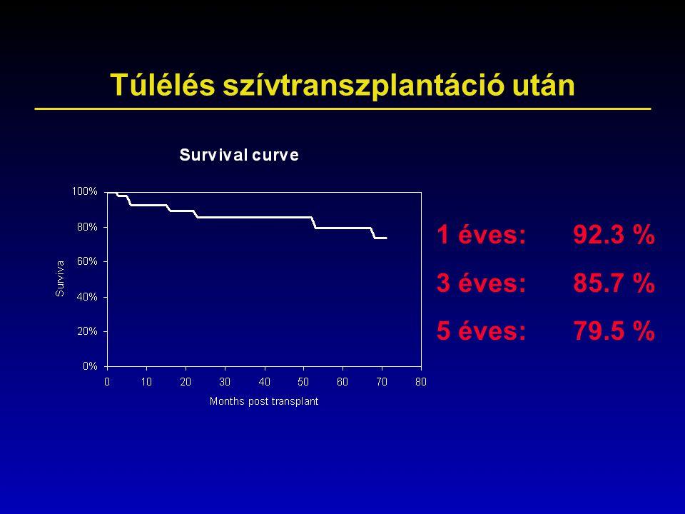 Túlélés szívtranszplantáció után 1 éves:92.3 % 3 éves: 85.7 % 5 éves: 79.5 %