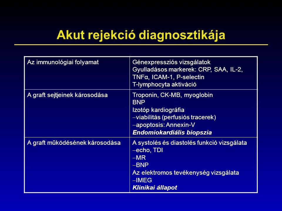 Akut rejekció diagnosztikája Az immunológiai folyamatGénexpressziós vizsgálatok Gyulladásos markerek: CRP, SAA, IL-2, TNFα, ICAM-1, P-selectin T-lymph