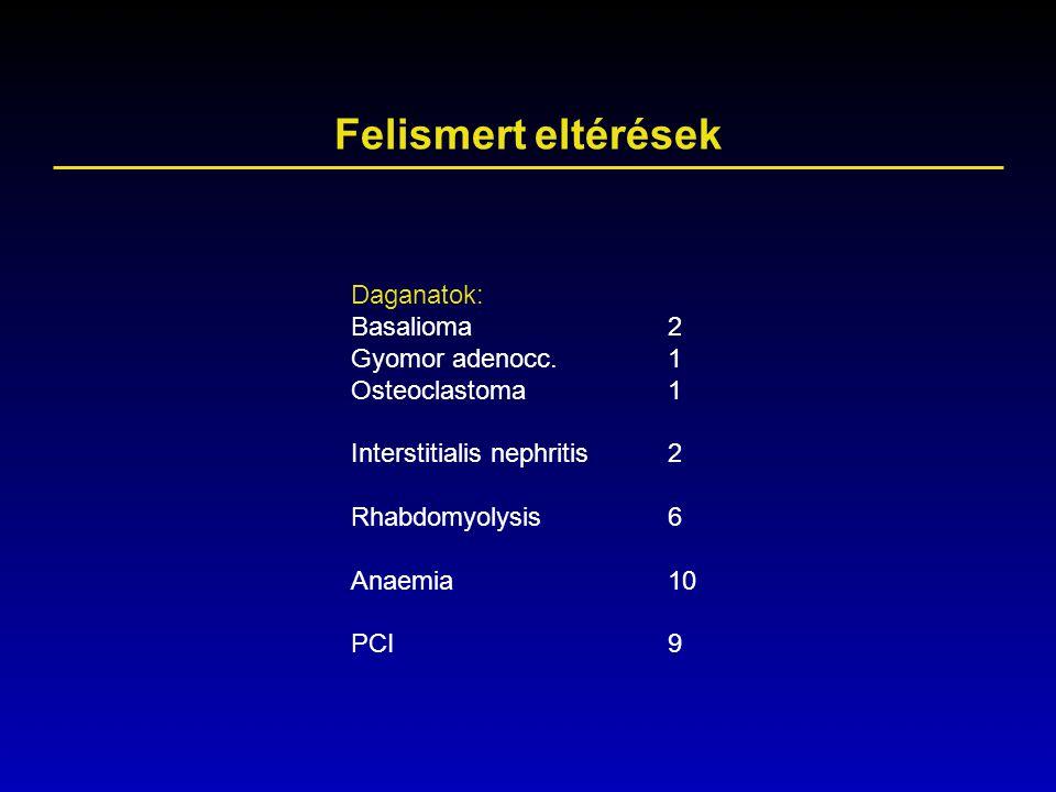 Felismert eltérések Daganatok: Basalioma2 Gyomor adenocc.1 Osteoclastoma1 Interstitialis nephritis2 Rhabdomyolysis6 Anaemia10 PCI9