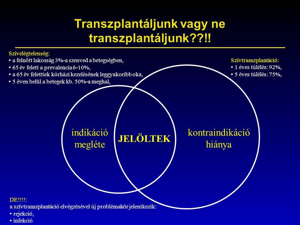 Transzplantáljunk vagy ne transzplantáljunk??!! indikáció megléte kontraindikáció hiánya JELÖLTEK Szívelégtelenség: a felnőtt lakosság 3%-a szenved a