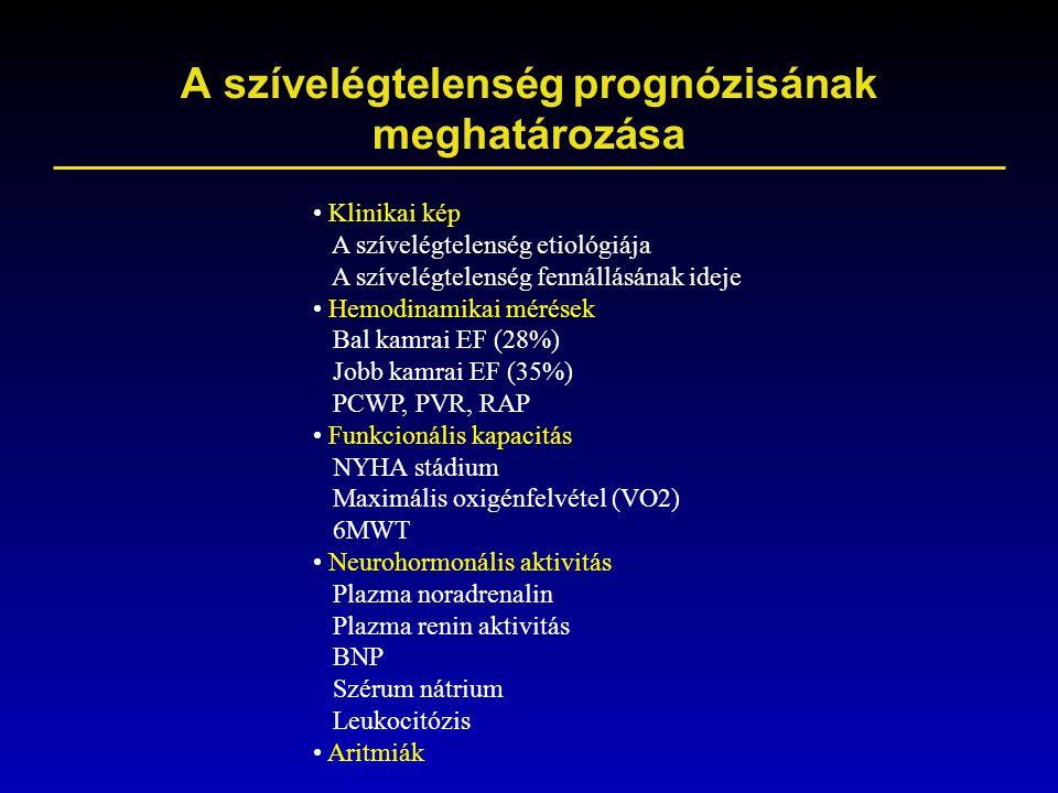 A szívelégtelenség prognózisának meghatározása Klinikai kép A szívelégtelenség etiológiája A szívelégtelenség fennállásának ideje Hemodinamikai mérése